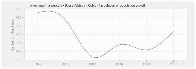Bussy-Albieux : Cubic interpolation of population growth