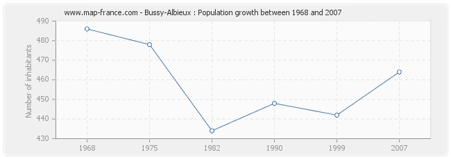 Population Bussy-Albieux