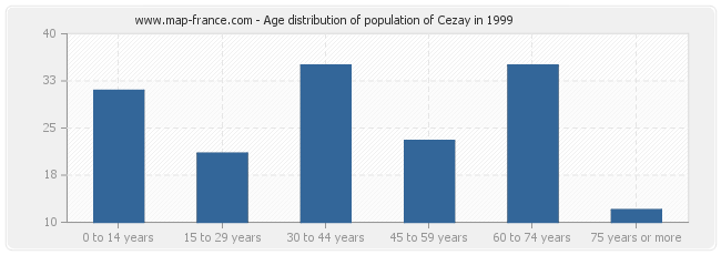 Age distribution of population of Cezay in 1999