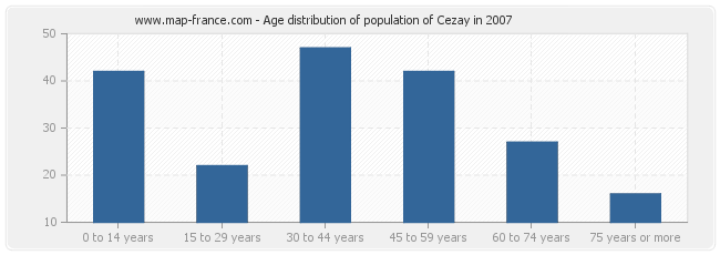 Age distribution of population of Cezay in 2007