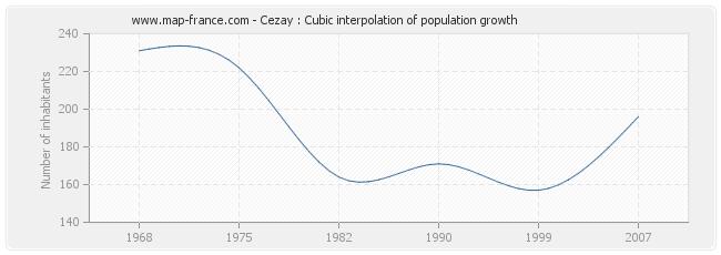 Cezay : Cubic interpolation of population growth