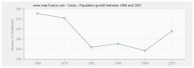 Population Cezay