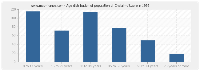 Age distribution of population of Chalain-d'Uzore in 1999