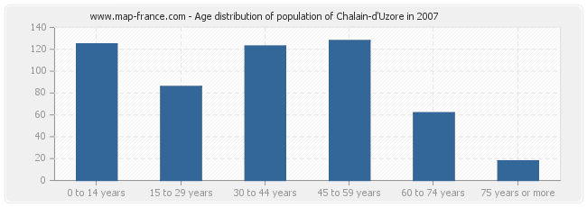 Age distribution of population of Chalain-d'Uzore in 2007
