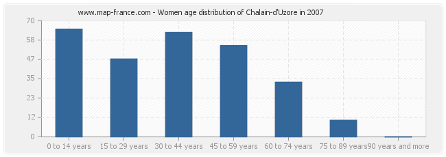 Women age distribution of Chalain-d'Uzore in 2007