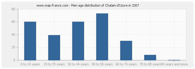 Men age distribution of Chalain-d'Uzore in 2007