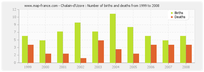 Chalain-d'Uzore : Number of births and deaths from 1999 to 2008