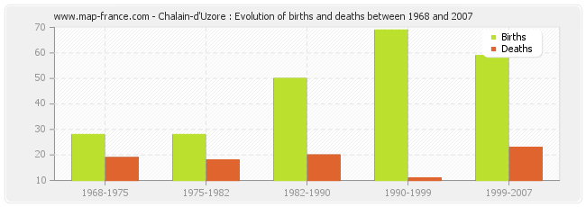 Chalain-d'Uzore : Evolution of births and deaths between 1968 and 2007