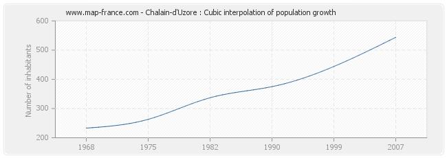 Chalain-d'Uzore : Cubic interpolation of population growth