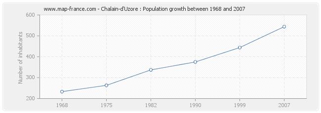 Population Chalain-d'Uzore