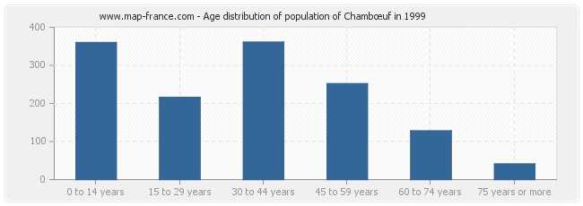 Age distribution of population of Chambœuf in 1999
