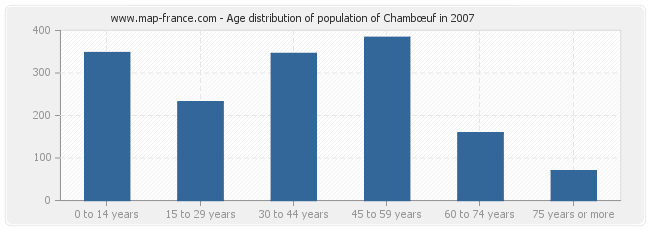 Age distribution of population of Chambœuf in 2007