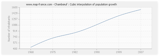 Chambœuf : Cubic interpolation of population growth