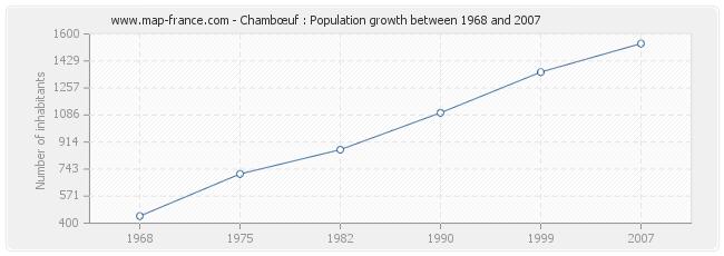 Population Chambœuf