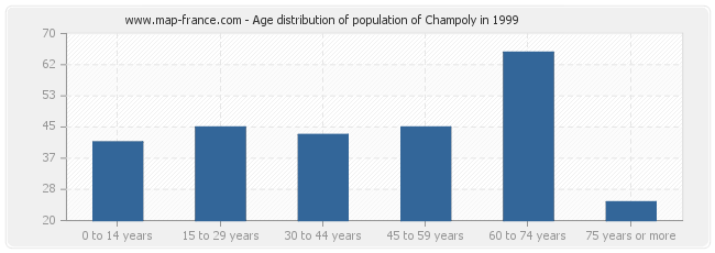 Age distribution of population of Champoly in 1999