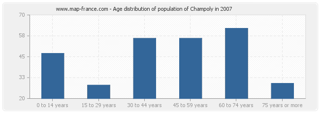 Age distribution of population of Champoly in 2007