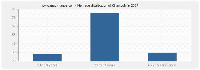 Men age distribution of Champoly in 2007