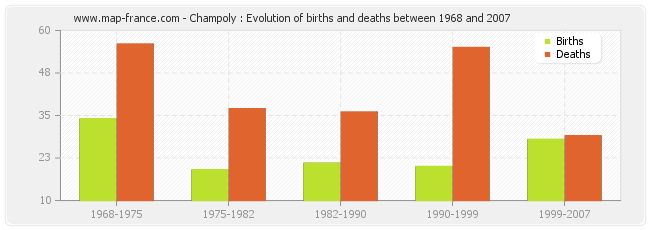 Champoly : Evolution of births and deaths between 1968 and 2007