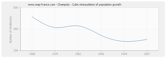 Champoly : Cubic interpolation of population growth