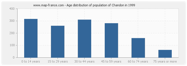 Age distribution of population of Chandon in 1999
