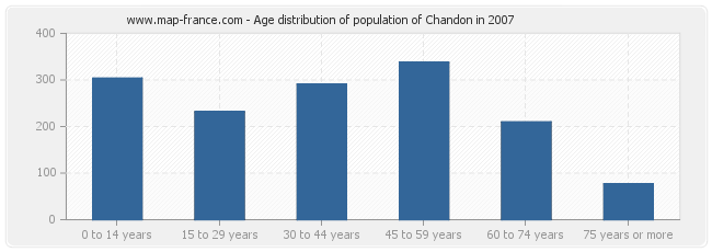 Age distribution of population of Chandon in 2007