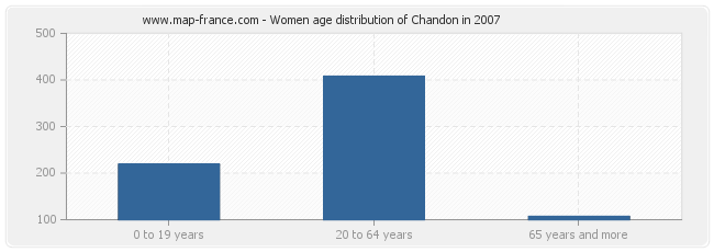 Women age distribution of Chandon in 2007