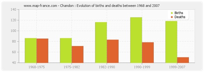 Chandon : Evolution of births and deaths between 1968 and 2007