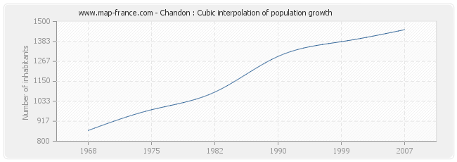 Chandon : Cubic interpolation of population growth