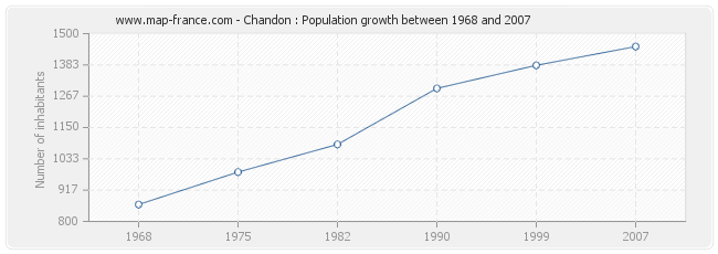 Population Chandon
