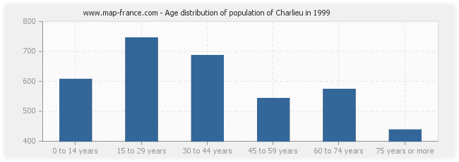 Age distribution of population of Charlieu in 1999