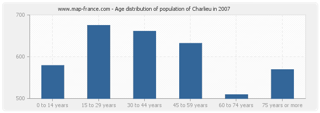 Age distribution of population of Charlieu in 2007