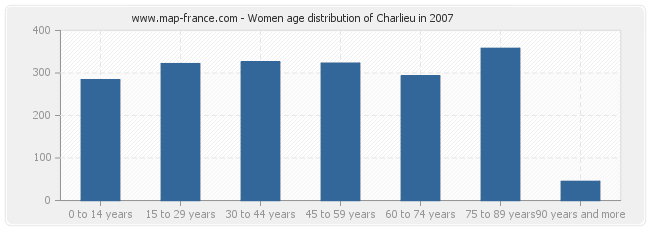 Women age distribution of Charlieu in 2007