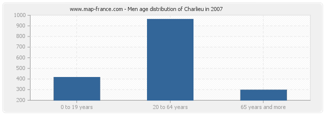 Men age distribution of Charlieu in 2007