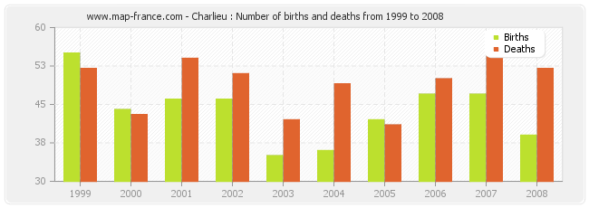 Charlieu : Number of births and deaths from 1999 to 2008
