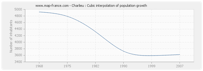 Charlieu : Cubic interpolation of population growth