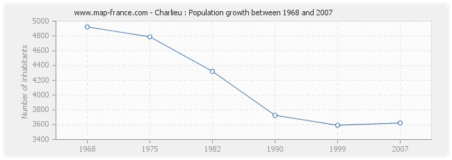Population Charlieu