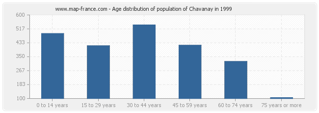 Age distribution of population of Chavanay in 1999
