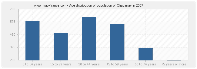 Age distribution of population of Chavanay in 2007