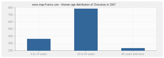 Women age distribution of Chavanay in 2007