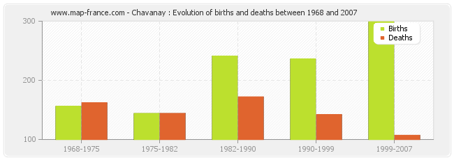 Chavanay : Evolution of births and deaths between 1968 and 2007