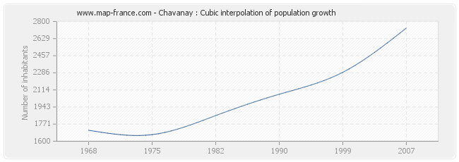 Chavanay : Cubic interpolation of population growth