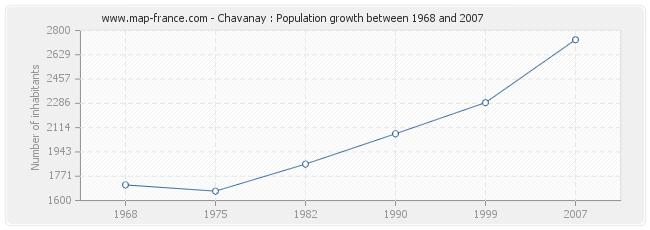 Population Chavanay