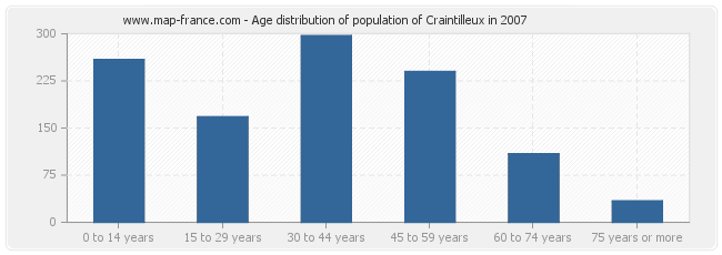 Age distribution of population of Craintilleux in 2007