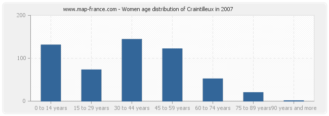 Women age distribution of Craintilleux in 2007