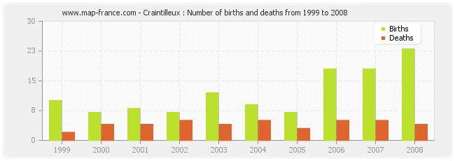 Craintilleux : Number of births and deaths from 1999 to 2008