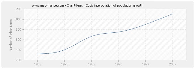 Craintilleux : Cubic interpolation of population growth
