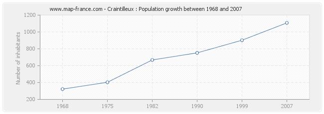 Population Craintilleux
