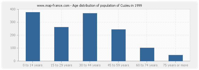 Age distribution of population of Cuzieu in 1999