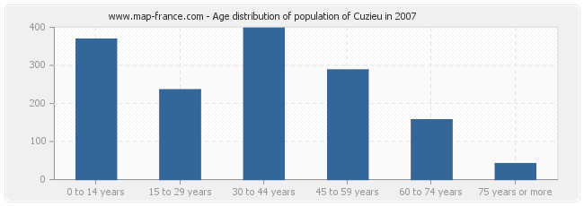 Age distribution of population of Cuzieu in 2007