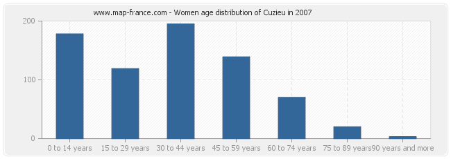Women age distribution of Cuzieu in 2007